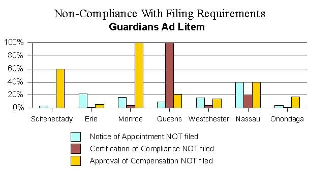 Fiduciary Appointments in New York